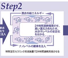 Step2 特殊宝石セラミック充填で24時間連続充填させる